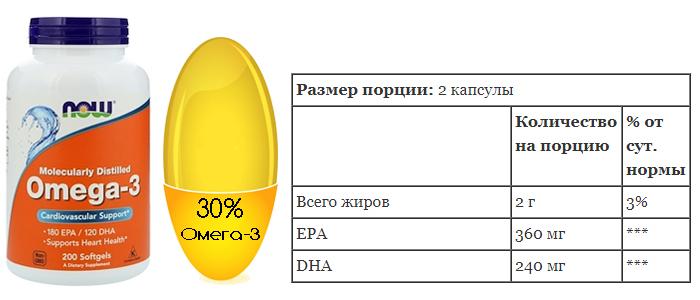 Омега-3 жирные кислоты, какие лучше купить? Рыбий или рыбный жир? Омега-3 или 3-6-9?